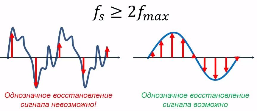 Формула теоремы котельникова