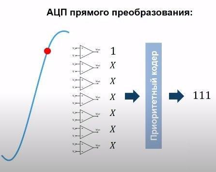 АЦП прямого преобразования