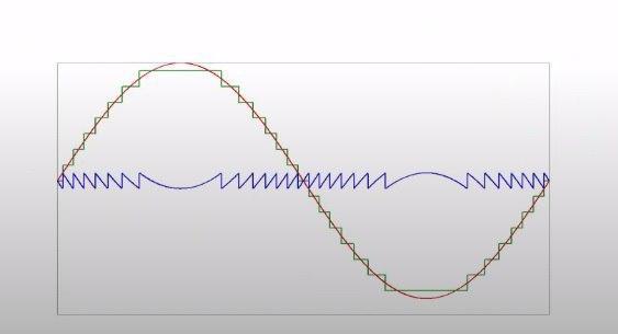 источник шума квантования