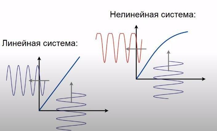 линейная и нелинейная система ацп