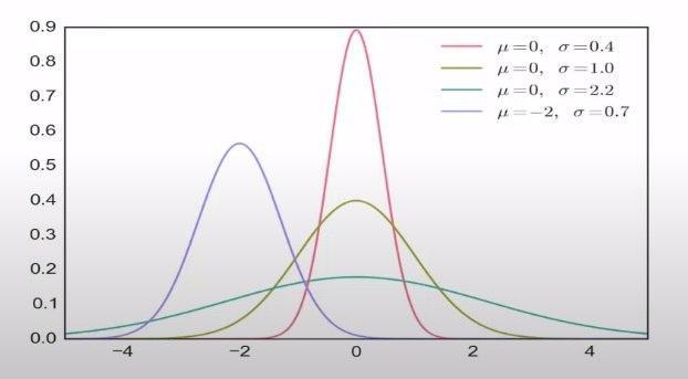 нормальные распределения 4-х случайных процессов