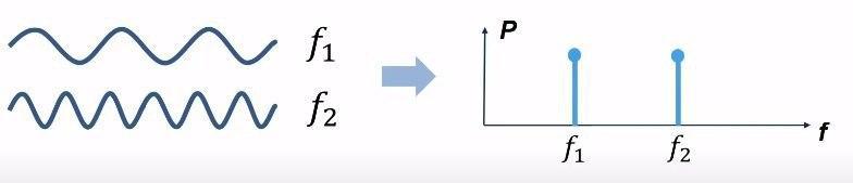 два синусоидальных сигнала