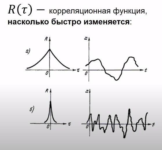 корреляционная функция