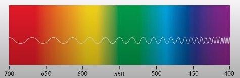 преобладание в спектре сигнала определенных компонент