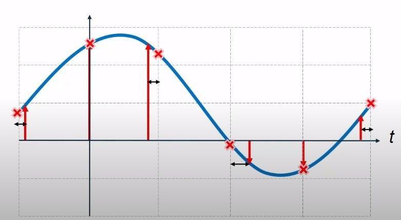 фазовый шум вызванный нестабильностью задающего генератора