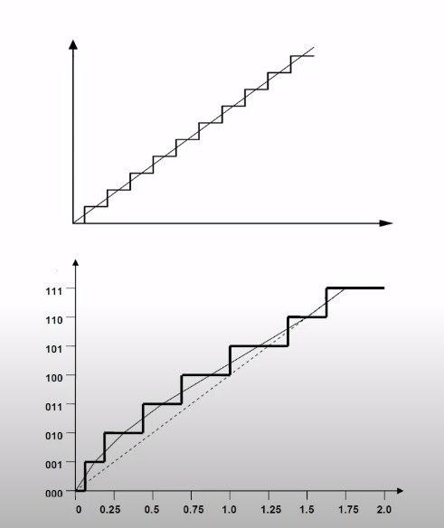 формы передаточных характеристик