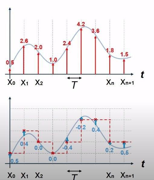 квантование непрерывного сигнала